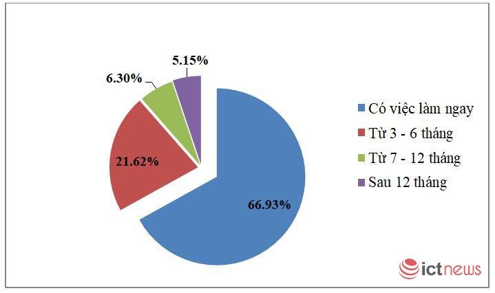 Lương của gần 20% sinh viên PTIT mới ra trường đạt trên 15 triệu đồng/tháng | Gần 20% sinh viên PTIT mới ra trường có lương khởi điểm trên 15 triệu đồng/tháng