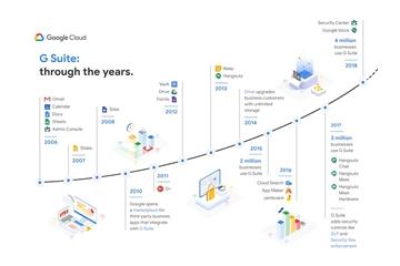 Google tăng giá bộ ứng dụng G Suite lần đầu tiên sau 10 năm