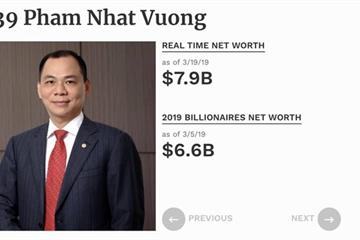 Tỷ phú Phạm Nhật Vượng tăng tài sản 1,3 tỷ USD trong 14 ngày