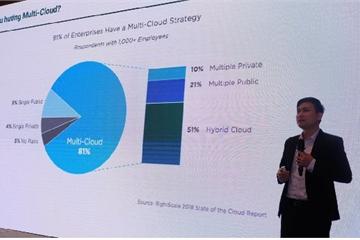 Multi-Cloud - Cơ hội và thách thức