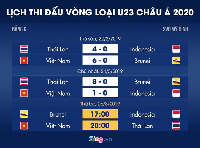 Lich thi dau vong loai U23 chau A: Viet Nam dai chien Thai Lan hinh anh 1