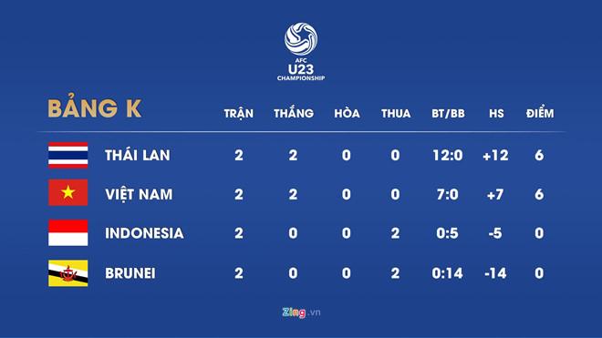 Lich thi dau vong loai U23 chau A: Viet Nam dai chien Thai Lan hinh anh 2