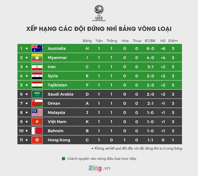 Lich thi dau vong loai U23 chau A: Viet Nam dai chien Thai Lan hinh anh 3