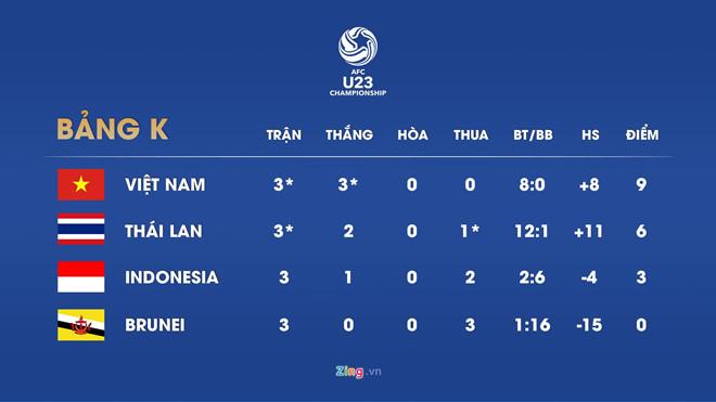 De bep Thai Lan 4-0, Viet Nam gianh ve du giai U23 chau A 2020 hinh anh 10