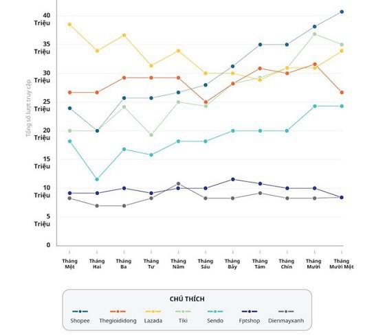 Các web thương mại điện tử nhiều người truy cập ở Việt Nam