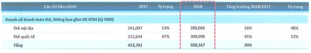 Thanh toán thẻ di động MPOS dẫn đầu tăng trưởng kênh thanh toán năm 2018 tại Việt Nam
