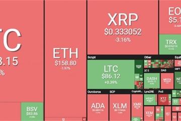 Giá Bitcoin hôm nay 5/4: Giao dịch quanh mức xấp xỉ 5.000 USD