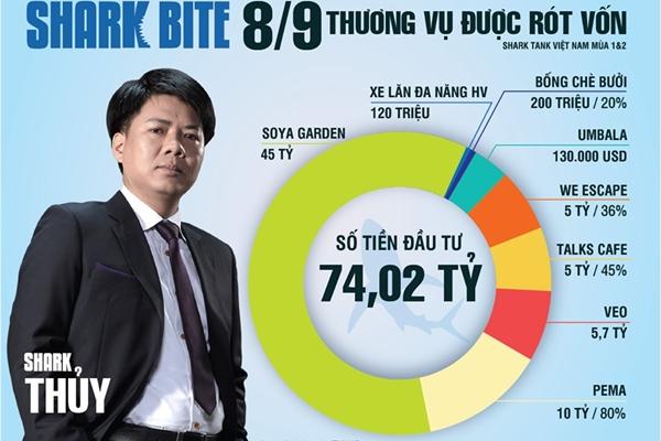 Shark Thủy đưa chương trình EIP đào tạo cho startup Việt đi ra thế giới
