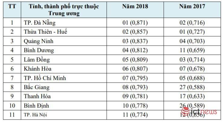 Bộ Tài chính, BHXH Việt Nam và Đà Nẵng dẫn đầu về ứng dụng CNTT năm 2018 | Vượt Huế, Đà Nẵng là địa phương dẫn đầu cả nước về ứng dụng CNTT năm 2018 | Công bố xếp hạng mức độ ứng dụng CNTT của Bộ, ngành, địa phương năm 2018
