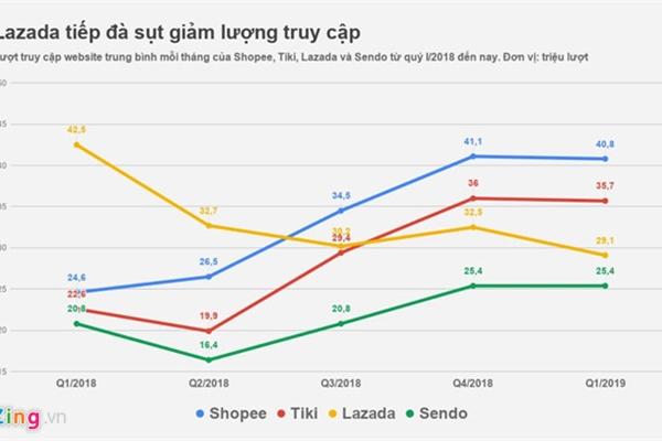 Lazada tiếp tục giảm mạnh lượng truy cập, mất hơn 30%