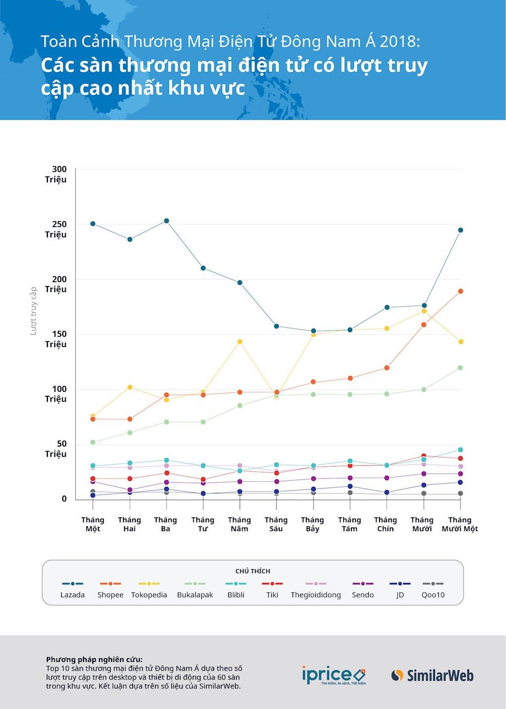 Thị trường thương mại điện tử Việt Nam quý 1/2019: Dấu ấn các công ty nội địa | Thị trường cạnh tranh khốc liệt, Tiki, Sendo và Adayroi vẫn tăng trưởng đều trong 4 quý gần nhất