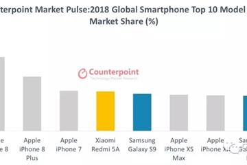 Bốn điện thoại bán chạy nhất thế giới là iPhone, nhưng đáng buồn là toàn iPhone cũ