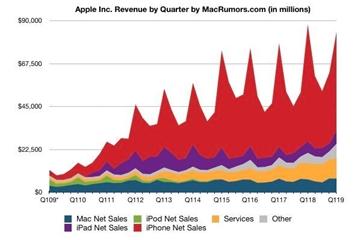 'Ngỗng vàng' iPhone giảm mạnh doanh thu, Apple vẫn vui như mở hội