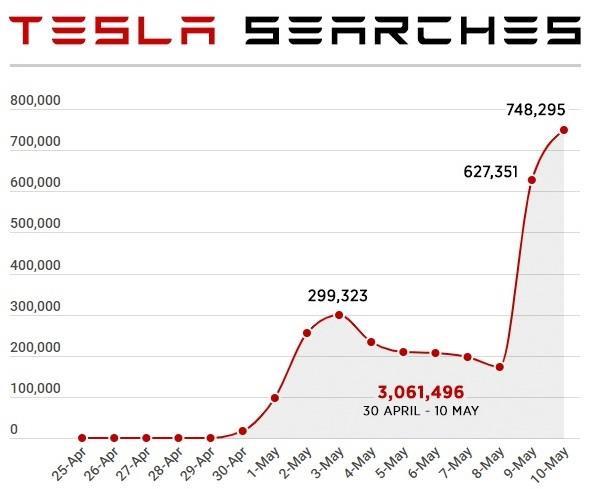 Tesla trở thành từ khóa hot trên web khiêu dâm