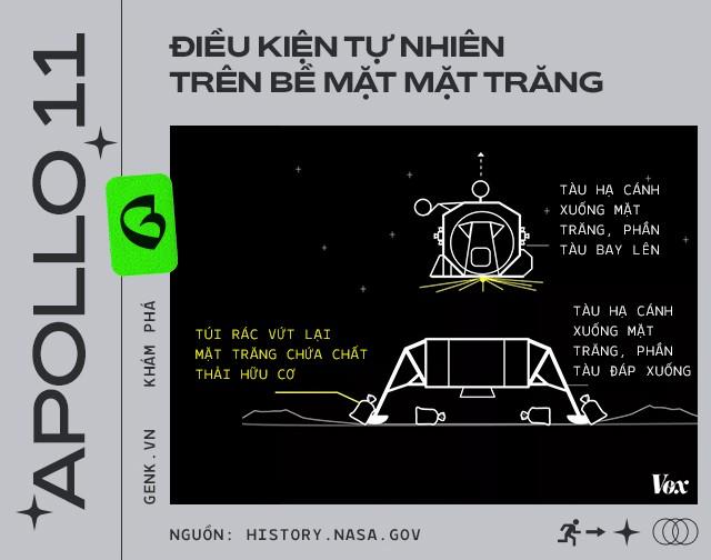 Phi hành gia đã để lại hàng đống phân trên Mặt Trăng và lần tới, chúng ta sẽ phải lên đó mang chúng về - Ảnh 14.