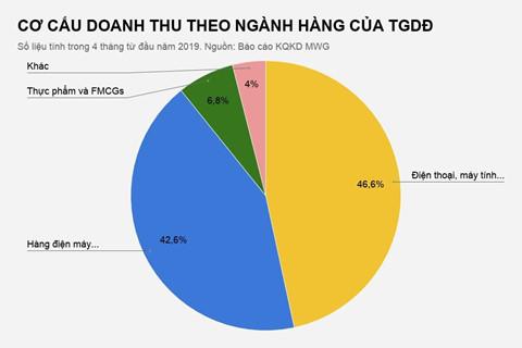 The gioi Di dong dong 11 cua hang dien thoai tu dau nam hinh anh 3