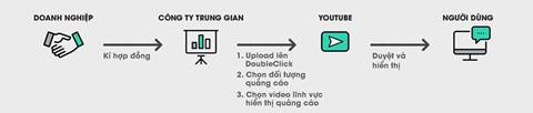 Quang cao xuat hien tren video ban YouTube, doanh nghiep noi gi? hinh anh 4