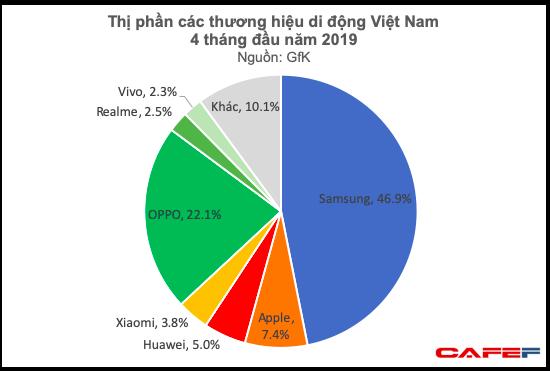 Những ngôi sao giải trí dần vắng bóng trong quảng cáo smartphone Việt, vì sao lại thế? - Ảnh 8.