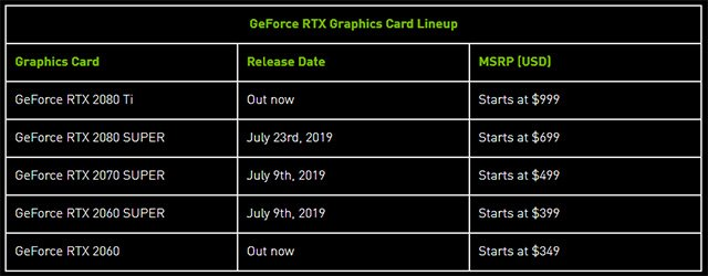 Bảng giá hiện tại của các phiên bản card đồ họa serie 20 của Nvidia
