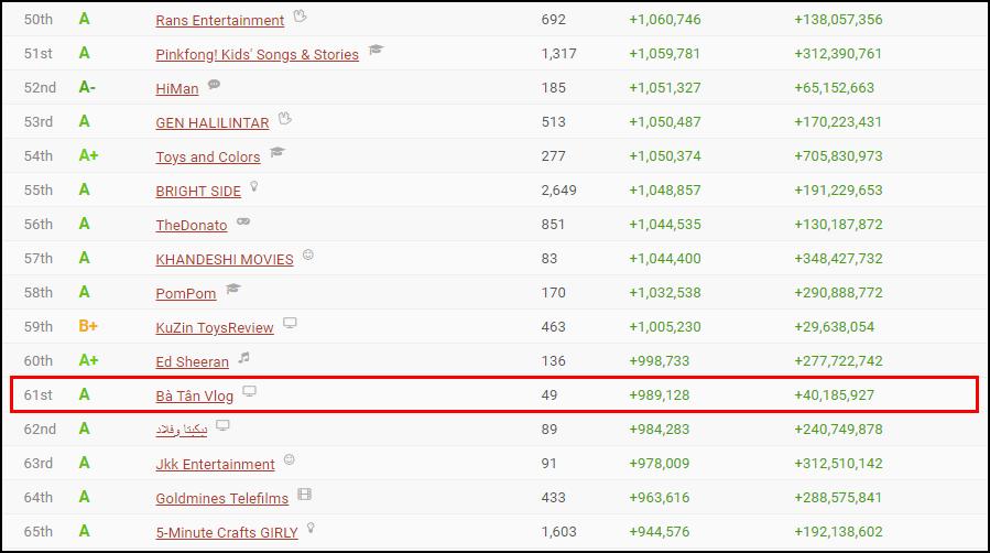 Bà Tân Vlog liên tục lọt Top 5 kênh tăng trưởng mạnh nhất thế giới, nhưng có gì đó sai sai... - Ảnh 3.