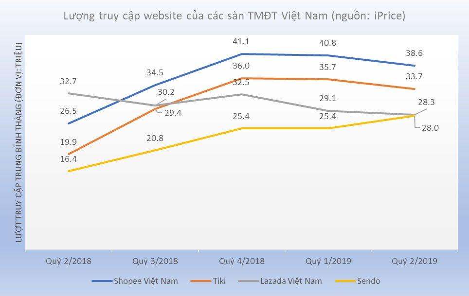 Top 5 website thương mại điện tử Việt Nam quý 2/2019 | Voso.vn lần đầu xuất hiện trong bảng xếp hạng thương mại điện tử Việt Nam | Shopee, Tiki, Lazada, Sendo, Thế Giới Di Động dẫn đầu thị trường thương mại điện tử Việt Nam quý 2/2019
