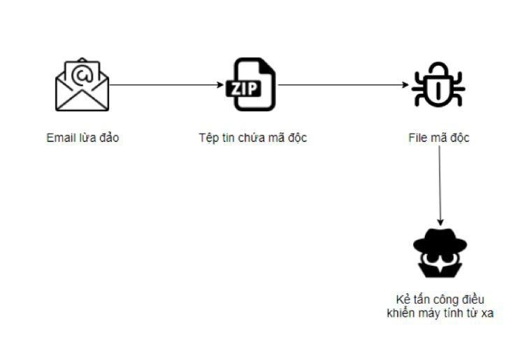 Cảnh báo chiêu thức mạo danh đơn vị chuyển phát để phát tán email chứa mã độc | Hacker mạo danh doanh nghiệp chuyển phát để lừa phát tán email chứa mã độc | Mạo danh đơn vị giao hàng để phát tán mã độc