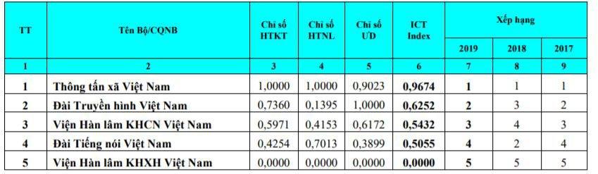 Bộ Tài chính, Thông tấn xã Việt Nam và Đà Nẵng dẫn đầu bảng xếp hạng Vietnam ICT Index 2019 | Hà Nội, TP.HCM cùng tụt hạng về chỉ số sẵn sàng cho phát triển và ứng dụng ICT 2019