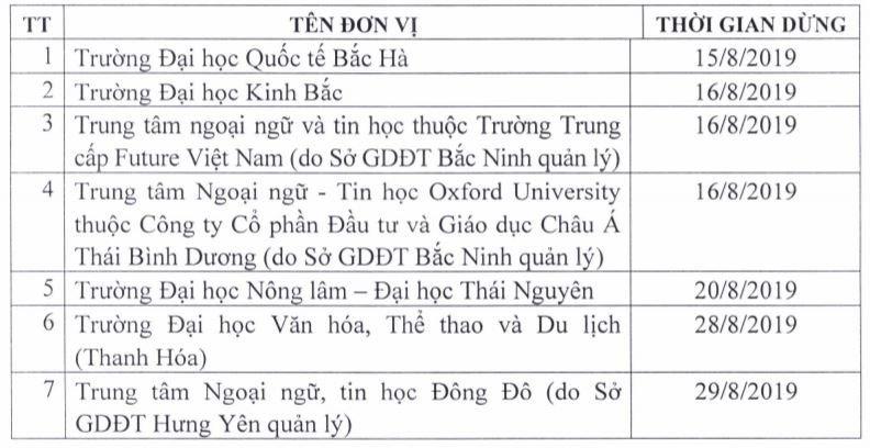 49 cở sở giáo dục phải dừng tổ chức kiểm tra, cấp chứng chỉ ngoại ngữ và tin học   7 đơn vị phải dừng tổ chức kiểm tra, sát hạch, cấp chứng chỉ ứng dụng CNTT