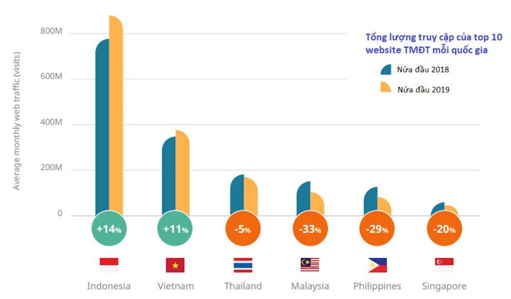 5 website thương mại điện tử Việt Nam lọt Top 10 Đông Nam Á | Tiki, Sendo, Thế Giới Di Động, Điện Máy Xanh, FPT Shop lọt Top 10 website thương mại điện tử ASEAN