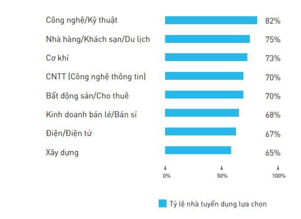 79% doanh nghiệp Việt Nam thiếu hụt nhân sự trong 6 tháng đầu năm nay | VietnamWorks công bố báo cáo thị trường tuyển dụng online nửa đầu năm nay tại Việt Nam |Phối hợp tuyển dụng đa kênh sẽ phổ biến trong nửa cuối năm 2019
