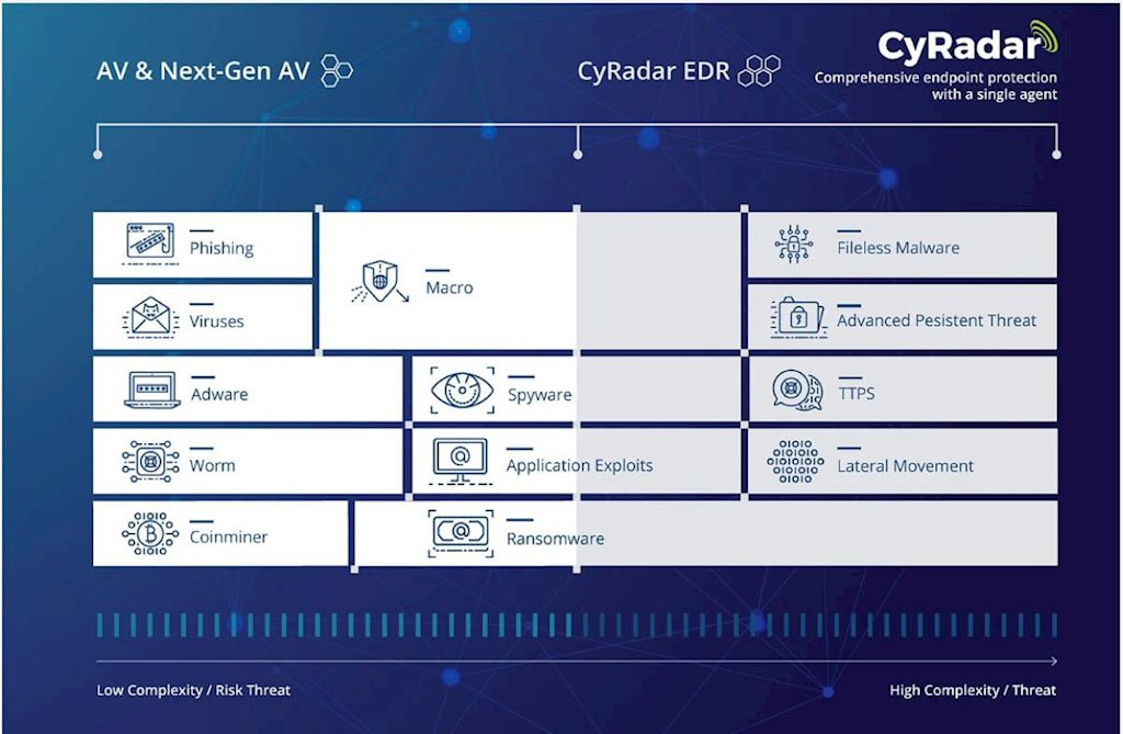 Thêm 2 giải pháp phòng chống mã độc được công nhận đáp ứng yêu cầu kỹ thuật | 6 phần mềm diệt virus được công nhận đáp ứng yêu cầu kỹ thuật | Giải pháp phòng chống mã độc thế hệ mới CyRadar EDR được Bộ TT&TT công nhận đáp ứng yêu cầu kỹ thuật