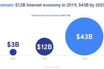 Việt Nam cùng Indonesia dẫn đầu Đông Nam Á về tốc độ tăng trưởng nền kinh tế số