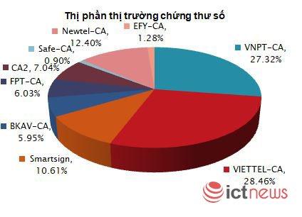 Thị phần của thị trường dịch vụ chữ ký số công cộng hiện nay ra sao? | Viettel, VNPT nắm giữ hơn 55% thị phần dịch vụ chứng thực chữ ký số công cộng
