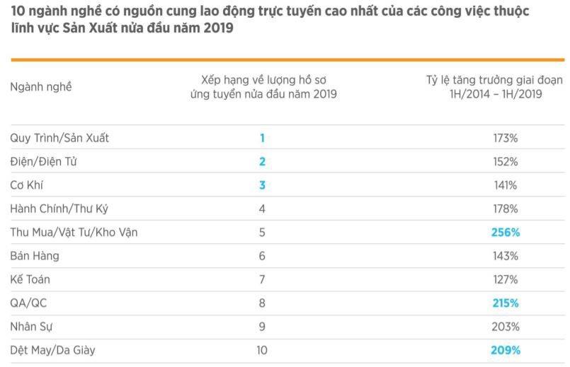 Điện-Điện tử đang là thị trường sôi động cả về cung lẫn cầu lao động | VietnamWorks: Điện-Điện tử xếp thứ 3 trong Top 10 ngành nghề có nhu cầu tuyển dụng cao
