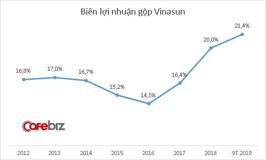 Vinasun tiếp tục chiến lược ít nhưng chất: Doanh thu vẫn thấp nhưng lợi nhuận 9 tháng tăng 70%, gần hoàn thành kế hoạch cả năm - Ảnh 2.