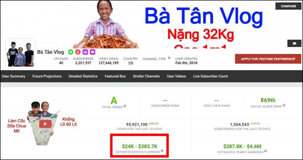 Chuyện Bà Tân Vlog kiếm 2 tỷ/tháng từ YouTube: Thống kê uy tín đã phán từ lâu nhưng... chẳng ai dám tin - Ảnh 3.