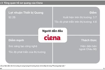 Phần cứng mạng quang: Trích dẫn bảng điểm nhà cung cấp Ciena