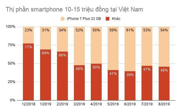 'Apple van chi coi Viet Nam la thi truong hang 3' hinh anh 1