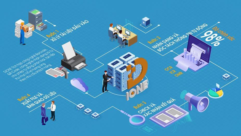 Hệ thống số hóa thông minh D-IONE của FSI nhận giải Ba Nhân tài Đất Việt 2019 | Giải pháp số hóa thông minh D-IONE giúp tiết kiệm 50% chi phí triển khai