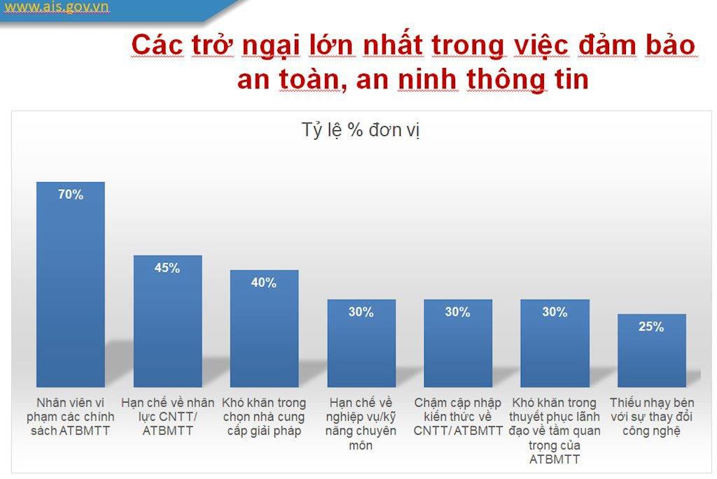 VNCS: Thời gian để doanh nghiệp, tổ chức chuẩn bị cho đảm bảo an toàn thông tin đang ít dần | VNCS: Thiếu hụt tại nhiều ngân hàng, tổ chức tài chính Việt Nam là quy trình an toàn thông tin