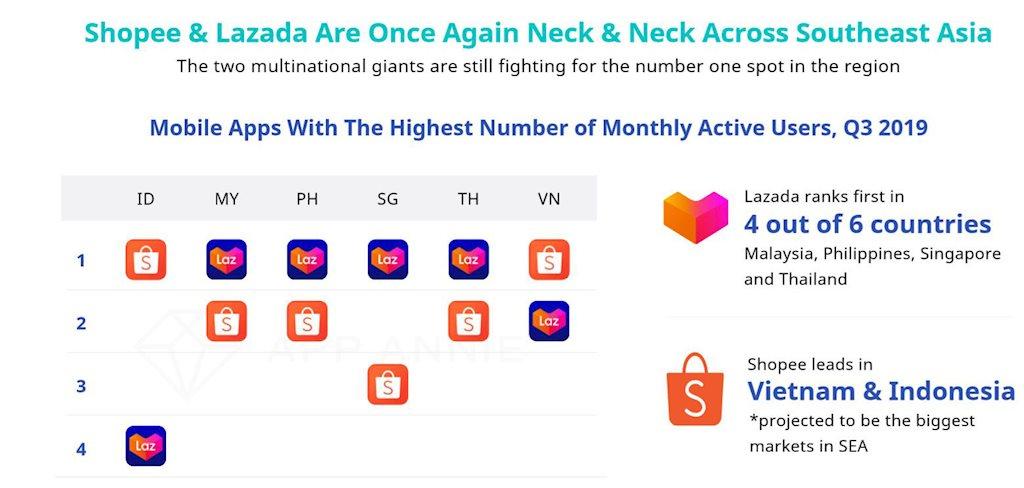 Thương mại điện tử ASEAN: Shopee, Lazada cạnh tranh vị trí hàng đầu | Shopee, Lazada, Zalora, Tiki, Sendo có tên trong Top 10 ứng dụng thương mại điện tử có lượng người dùng cao nhất ASEAN | iPrice Group công bố báo cáo thương mại điện tử Đông Nam Á