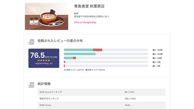 Dù không biết nếm, trí tuệ nhân tạo vẫn có thể đánh giá đây là quán ramen ngon nhất Tokyo - Ảnh 2.