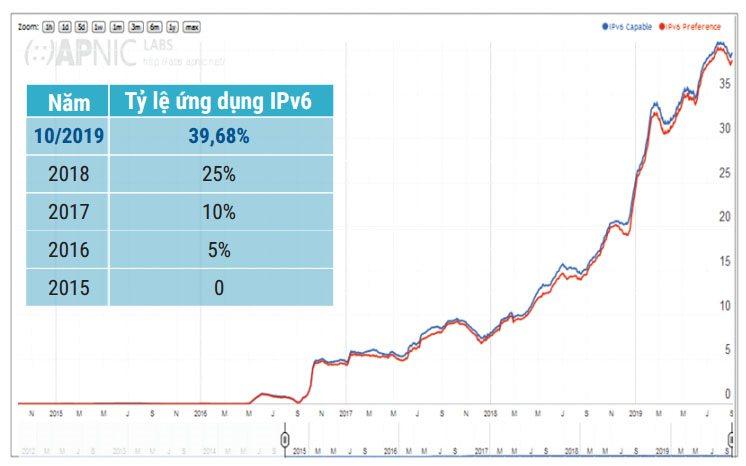 Việt Nam đã có hơn 21 triệu người sử dụng địa chỉ Internet IPv6 | Việt Nam xếp thứ 5 khu vực ASEAN về ứng dụng địa chỉ Internet IPv6 | Chuyển đổi IPv6 của Việt Nam đã vượt xa mục tiêu đề ra | Việt Nam xếp thứ 8 toàn cầu về tỷ lệ ứng dụng IPv6