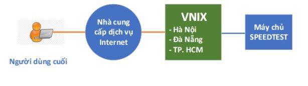 Bộ TT&TT công bố Hệ thống đo chất lượng truy cập Internet tại Việt Nam | Người dùng Internet Việt Nam có thêm công cụ đo chất lượng dịch vụ của các nhà mạng | VNNIC phát triển công cụ hỗ trợ người dùng Việt Nam đo chất lượng truy cập Internet