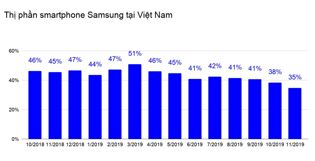 Thi truong smartphone Viet cuoi nam - Samsung, Huawei truot dai hinh anh 2 Screenshot_105.jpg