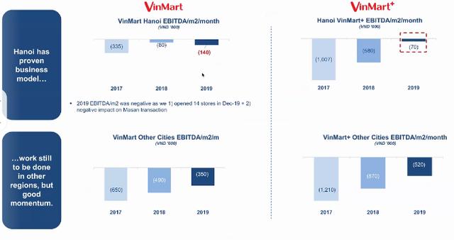 Masan sẽ rót 15 triệu USD để cải tổ Vinmart: Đóng cửa hàng trăm cửa hàng kém hiệu quả, đặt mục tiêu 42.000 tỷ doanh thu, tiến sát mục tiêu hòa vốn năm 2020 - Ảnh 2.