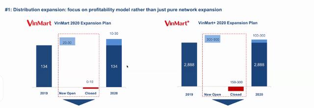 Masan sẽ rót 15 triệu USD để cải tổ Vinmart: Đóng cửa hàng trăm cửa hàng kém hiệu quả, đặt mục tiêu 42.000 tỷ doanh thu, tiến sát mục tiêu hòa vốn năm 2020 - Ảnh 4.