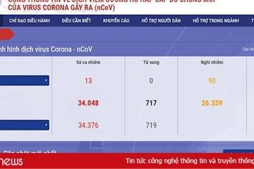 iTrithuc, DTT, VietnamPost, InfoRe hỗ trợ Bộ Y tế xây Cổng thông tin về dịch Corona