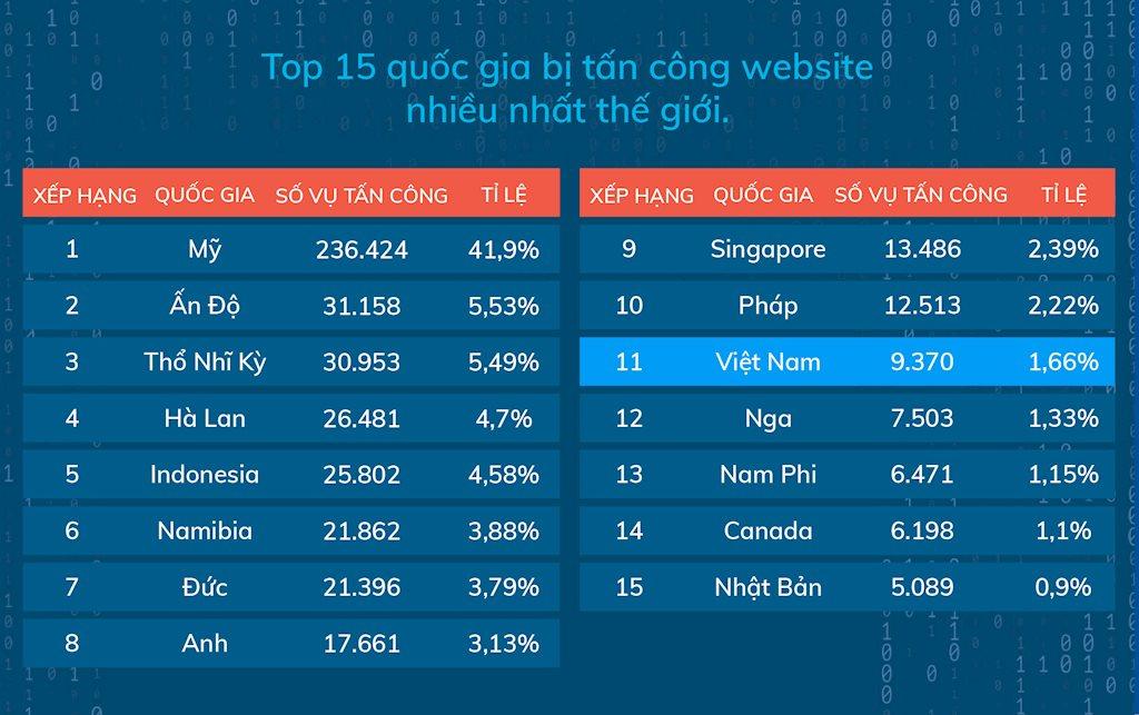 CyStack: Hơn 9.300 website tại Việt Nam bị hacker tấn công trong năm ngoái | Đa số website tại Việt Nam bị tấn công trong năm ngoái dùng nền tảng WordPress | CyStack: Số website tại Việt Nam bị tấn công mạng giảm mạnh trong quý IV/2019