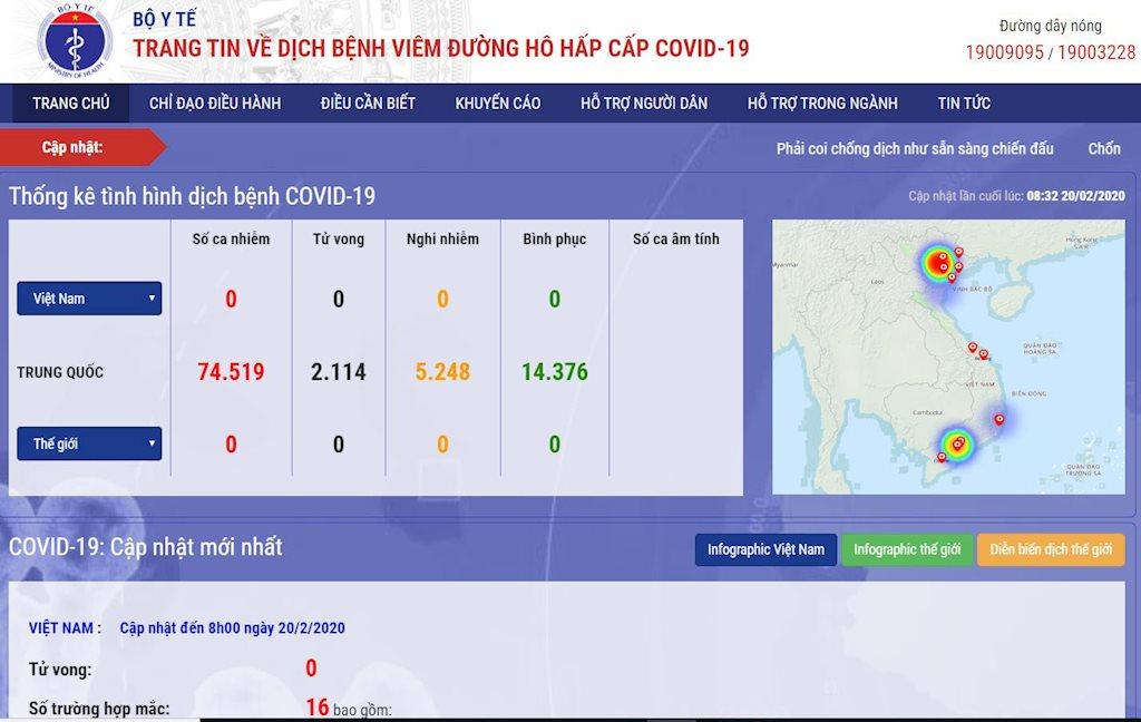 Cổng thông tin của Bộ Y tế về dịch Covid-19 tăng hơn 50.000 người dùng trong sáng 20/2 | Tăng đột biến lượng truy cập, Cổng thông tin của Bộ Y tế về Covid-19 mở rộng hạ tầng